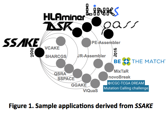 Genomic tools that use SSAKE algorithms